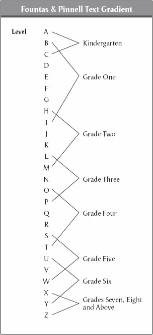 Fountas And Pinnell Correlation Chart Erkalnathandedecker